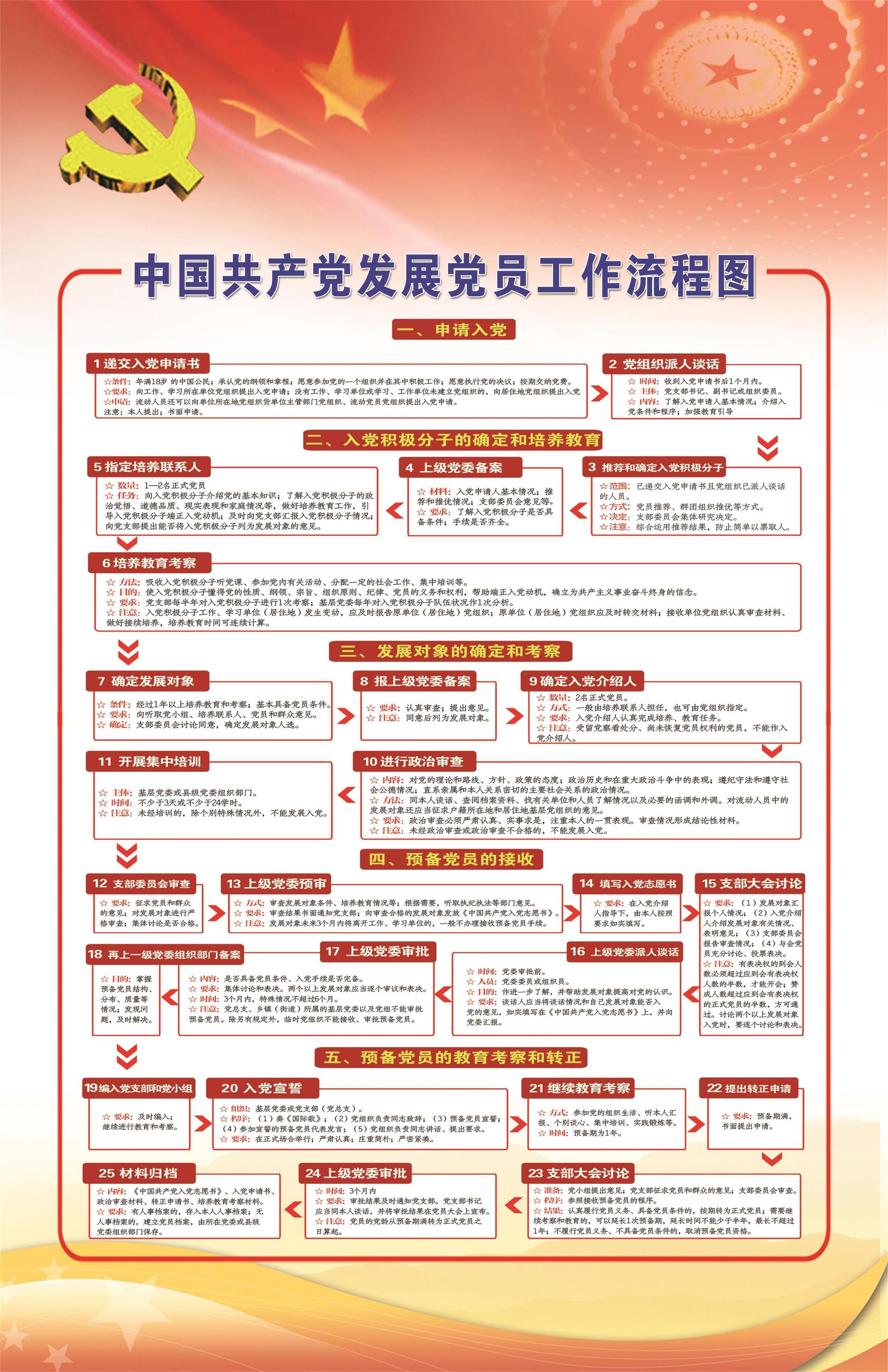 合肥市十九中党支部发展党员流程图