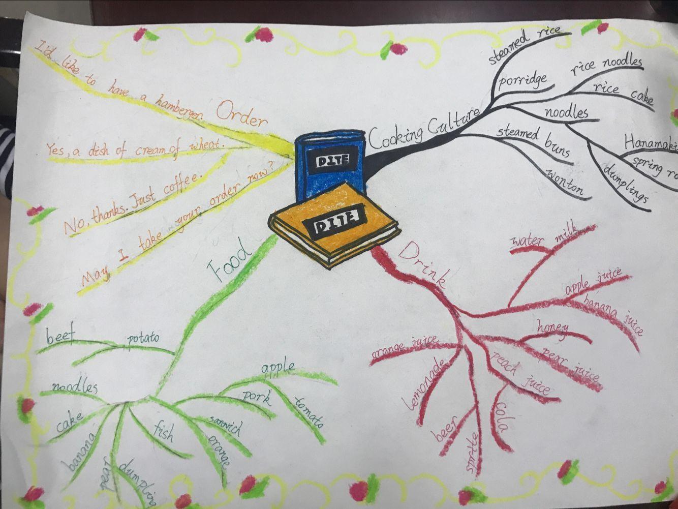 虹桥:六年级英语思维导图设计比赛