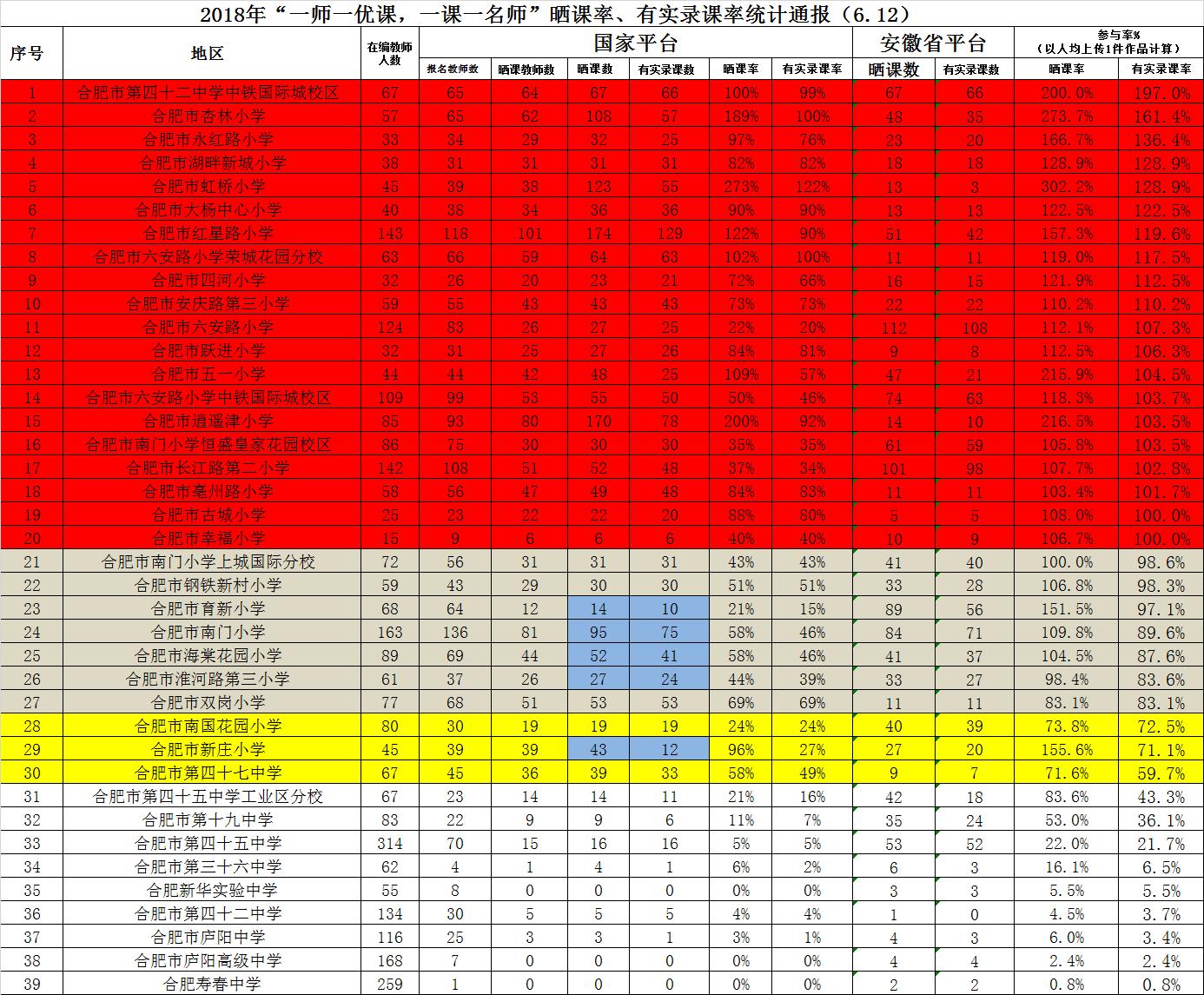 """2018年""""一师一优课,一课一名师""""晒课率  有实录课率统计通报(6.12)"""